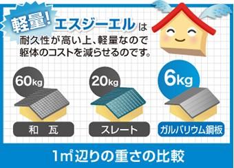 屋根の重さを比較した図