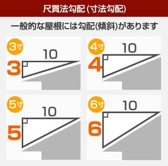屋根勾配尺貫法勾配