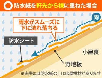 防水紙を軒先から棟に重ねると雨水がスムーズに下に流れ落ちる