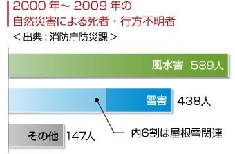 自然災害による死者・行方不明者の数